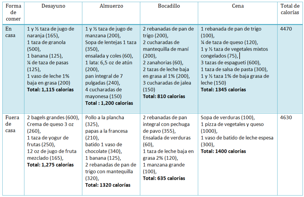 Dieta-para-ganar-peso-1024x664.png